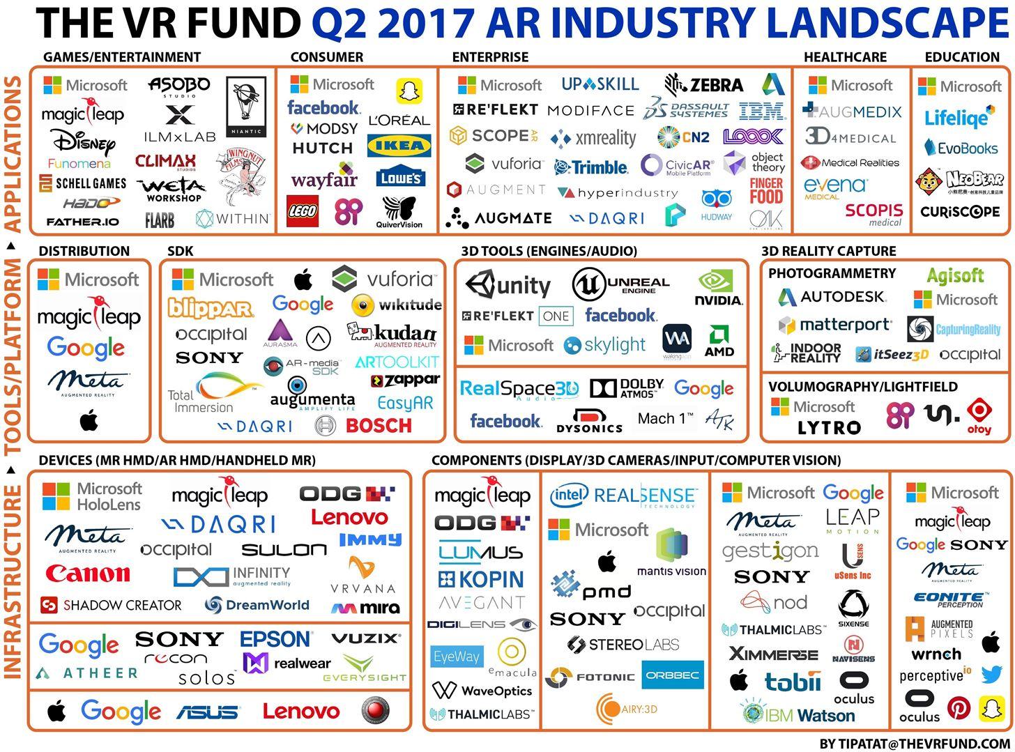 AR Developers Emboldened by Facebook & Apple During Second Quarter
