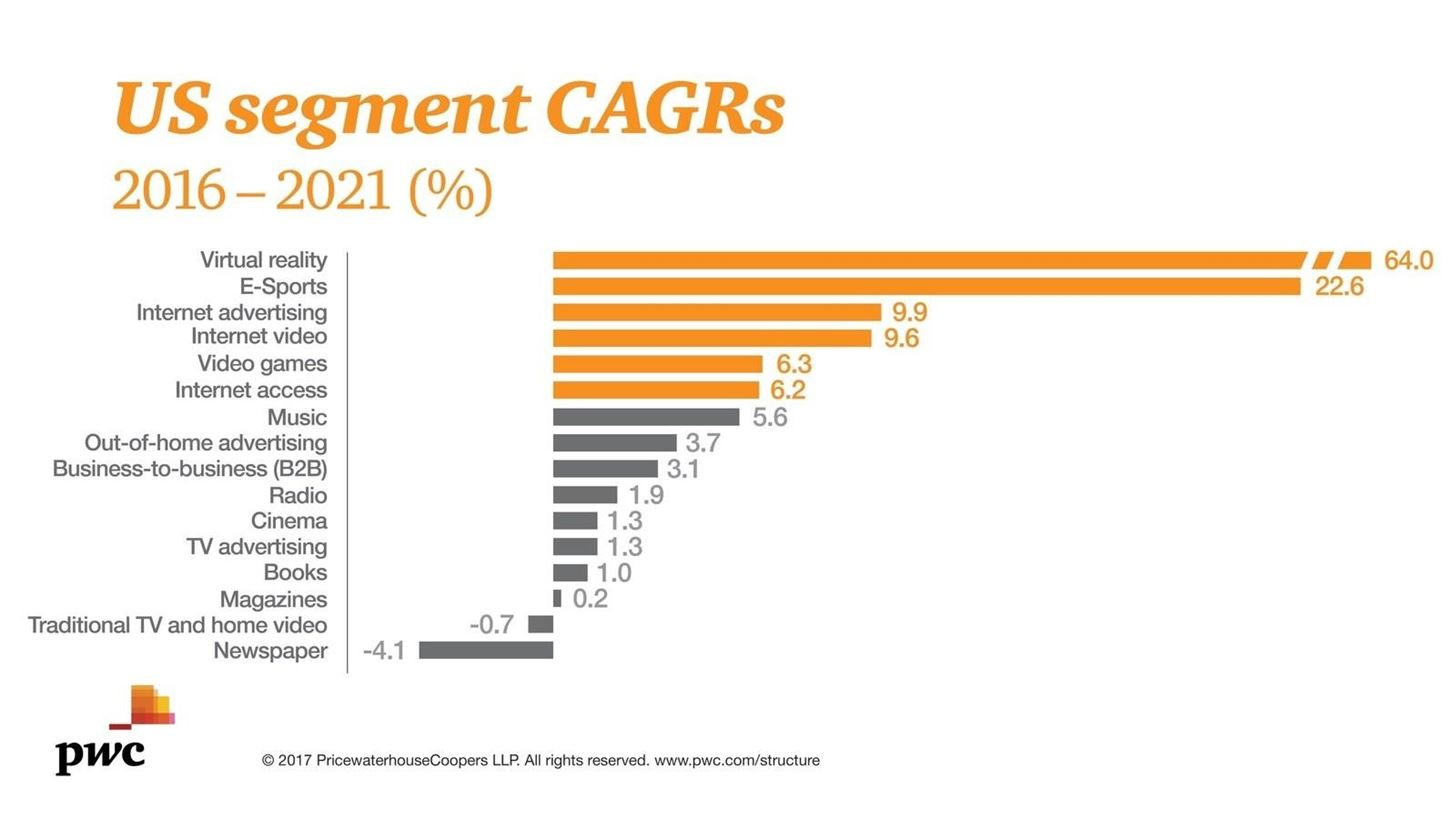 Market Reality: Augmented & Virtual Reality Represent Leading Growth Segment in Entertainment & Media