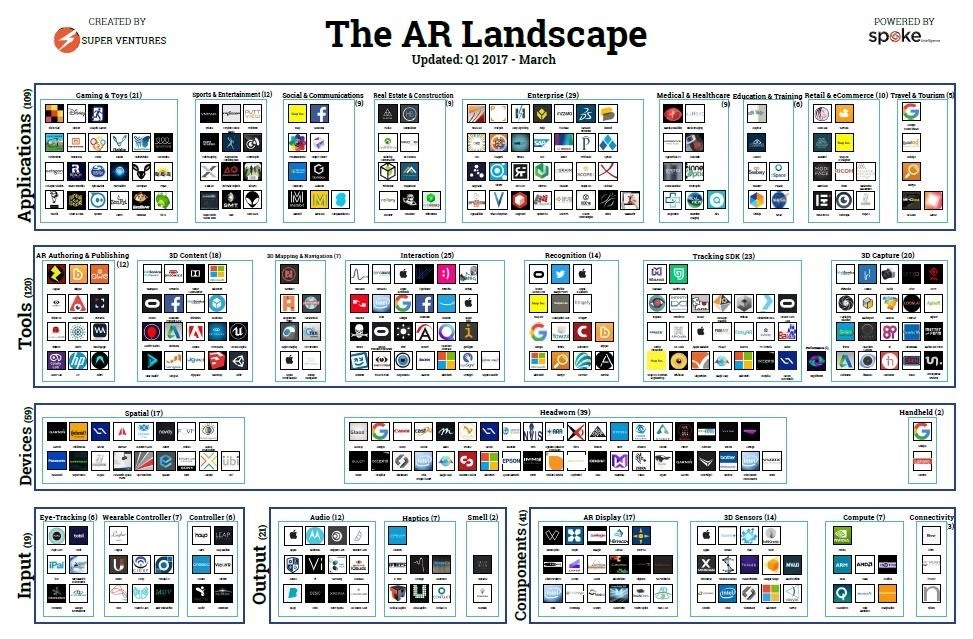 This One Chart Lays Out All the AR Companies You NEED to Know About