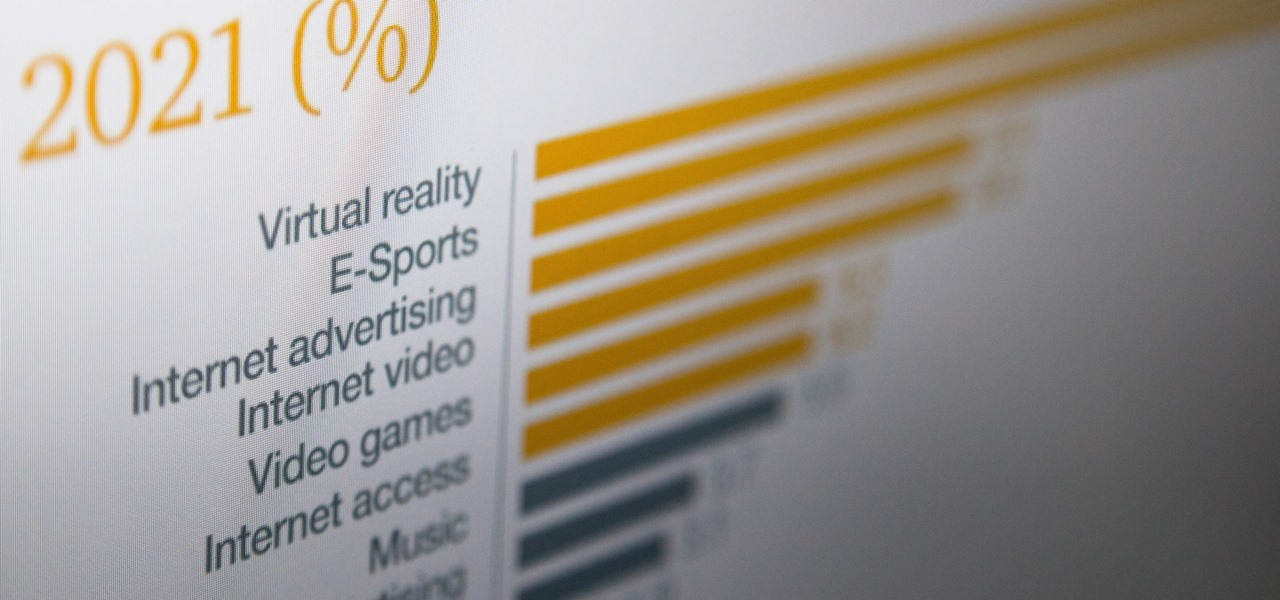 Augmented & Virtual Reality Represent Leading Growth Segment in Entertainment & Media