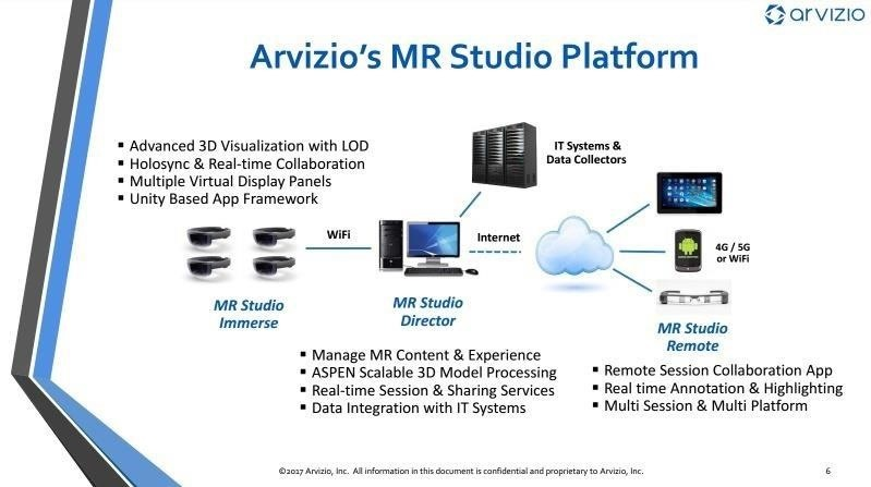 Arvizio Aims for Enterprises with Collaboration Tools for HoloLens