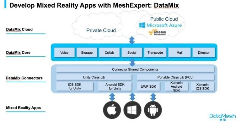Take Spectator View to a Whole New Level with DataMesh's MeshExpert